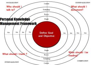 PKM Framework